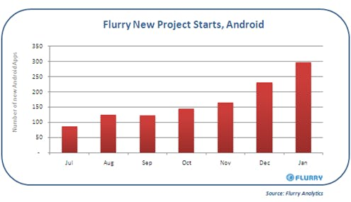 Android_NewProjectStarts