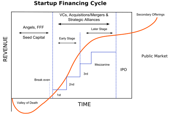 FileStartup financing cycle