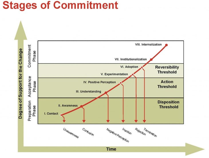 blog-commitment-curve-1024x774